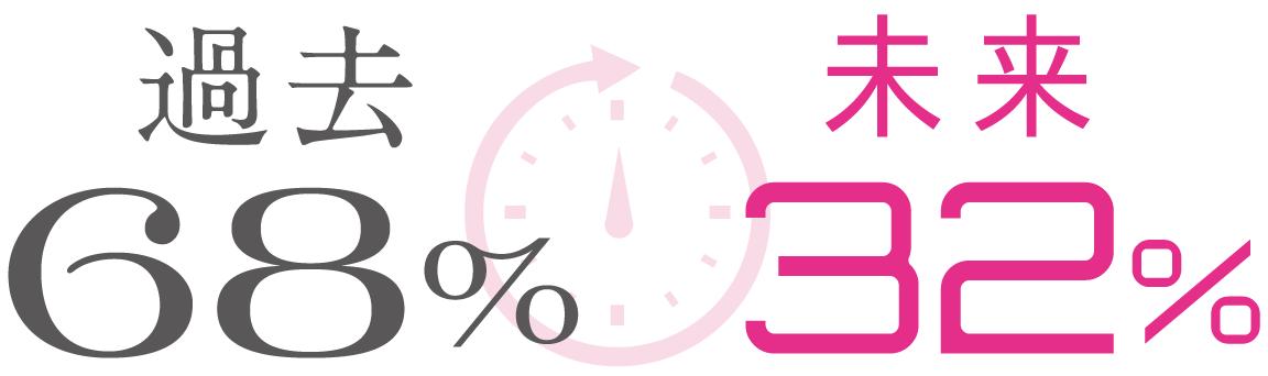 過去68%、未来32%