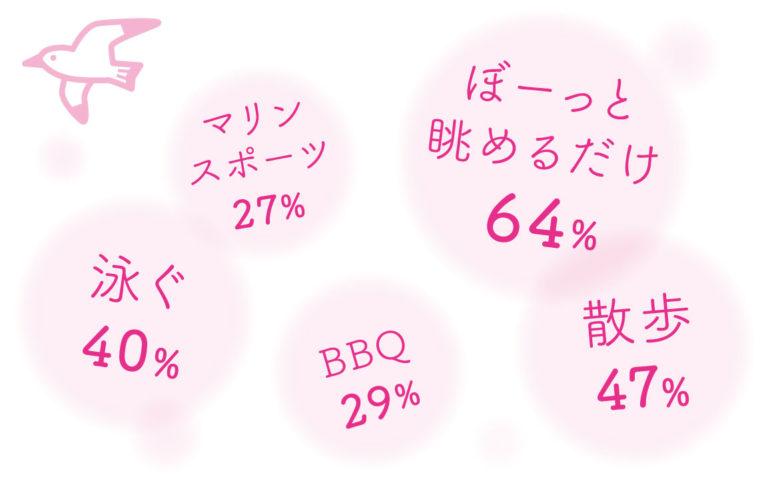 ぼーっと眺めるだけ64%、散歩47%、泳ぐ40%、BBQ29%、マリンスポーツ27%