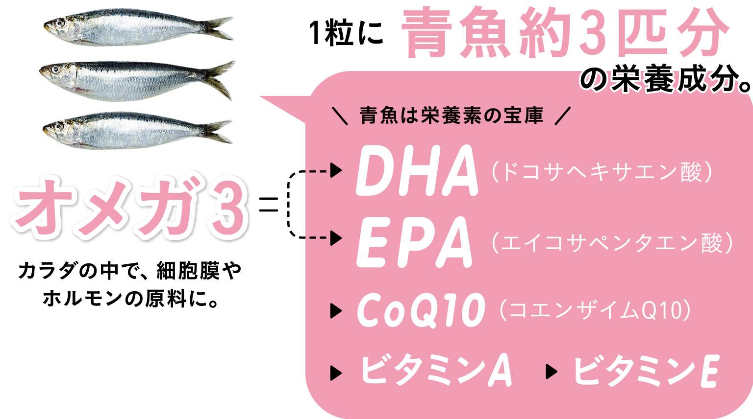 青魚は栄養素の宝庫/オメガ3…カラダの中で、細胞膜やホルモンの原料に。●DHA(ドコサヘキサエン酸) ●EPA(エイコサペンタエン酸) そのほかCoQ10 (コエンザイムQ10)、ビタミンA、ビタミンE