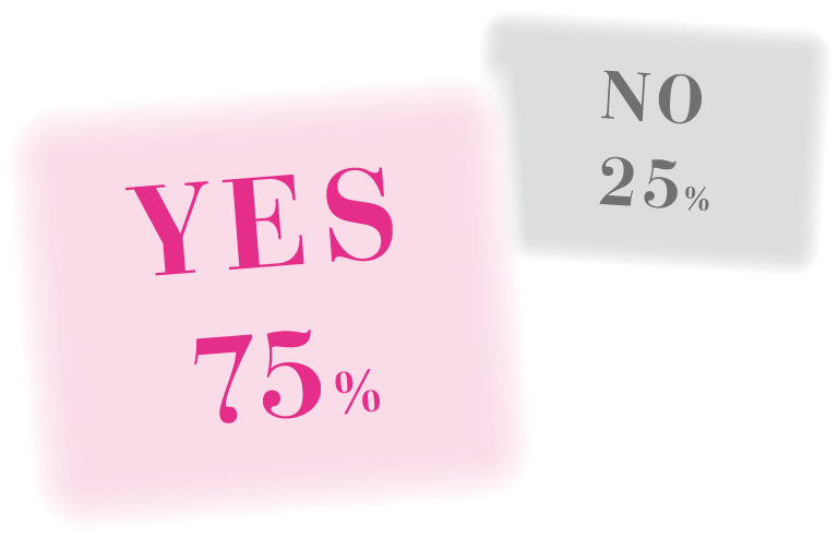 YES 75%, NO 25%