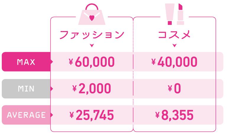 ファッション MAX¥60,000、MIN¥2,000、AVERAGE¥25,745/コスメ MAX¥40,000、MIN¥0、AVERAGE¥8,355