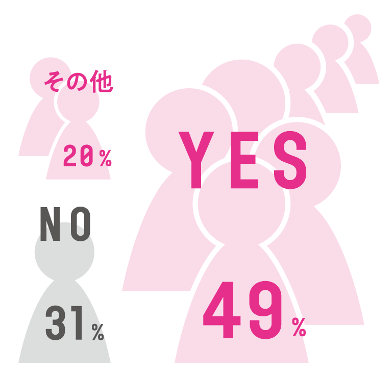 YES 49%, NO 31%, その他 20%