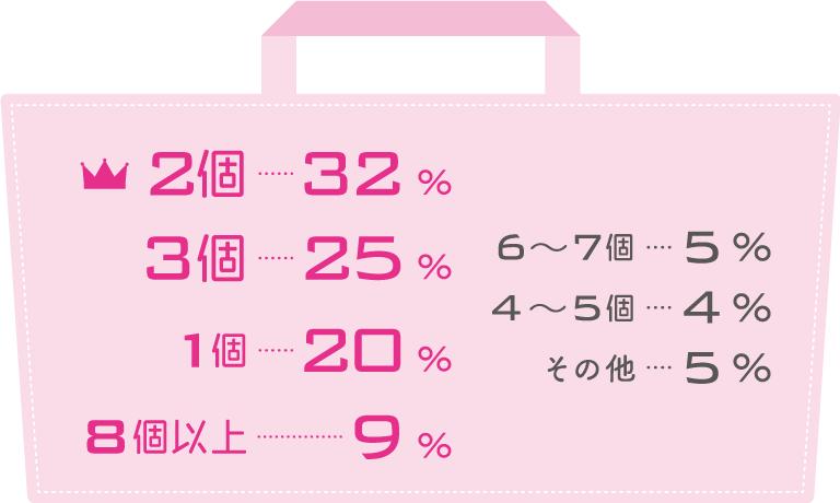 2個 32%, 3個 25%, 1個 20%, 8個以上 9%, 6~7個 5%, 4~5個 4%, その他 5%