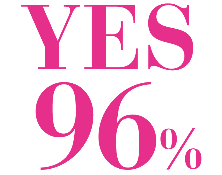 YES 96%