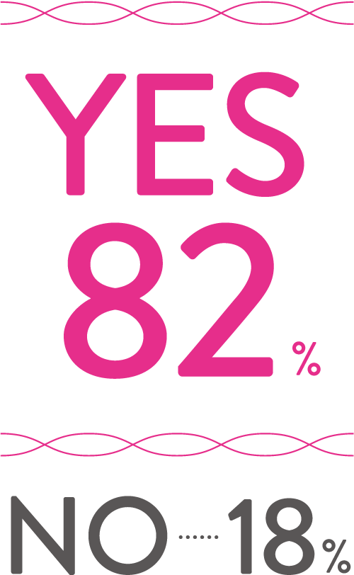 YES 82%, NO 18%
