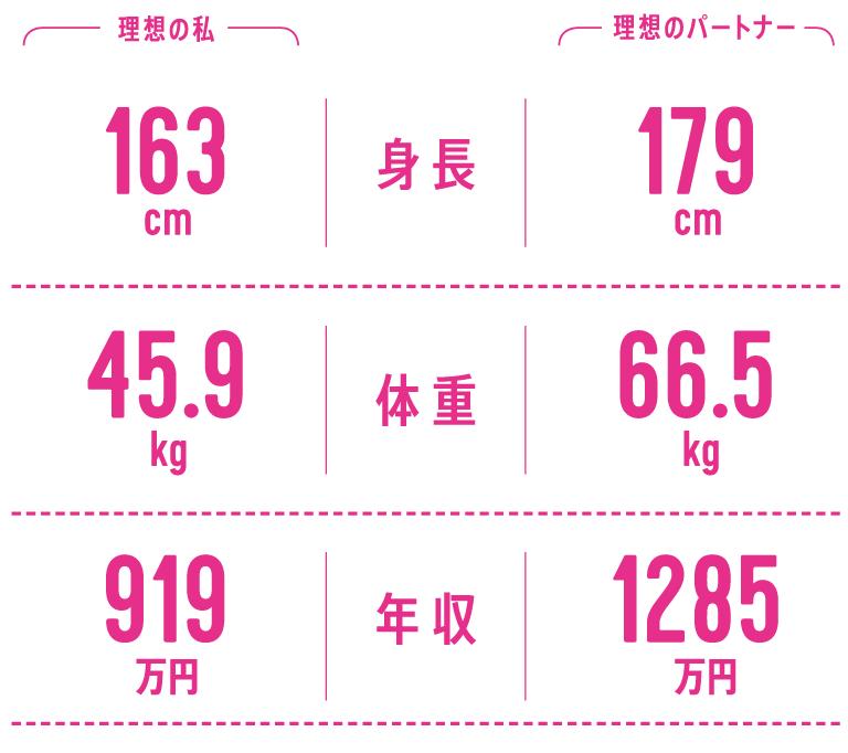 身長…理想の私 163cm、理想のパートナー 179cm/体重…理想の私 45.9kg、理想のパートナー 66.5g/年収…理想の私 919万円、理想のパートナー 1285万円