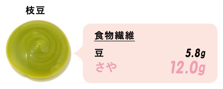 枝豆/食物繊維/豆…5.8g, さや…12.0g