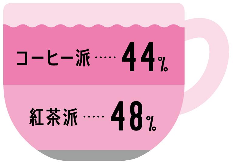 コーヒー派 44%, 紅茶派 48%