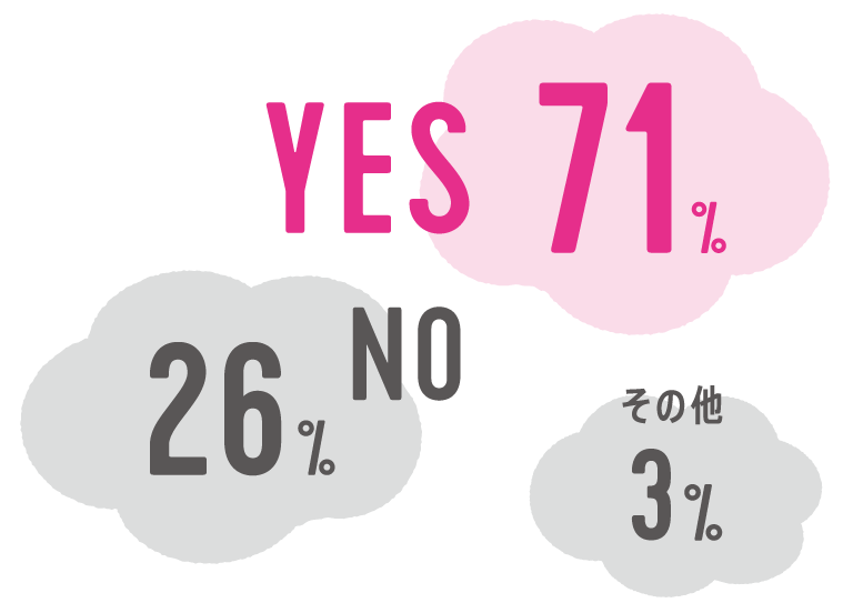 YES 71%, NO 26%, その他 3%