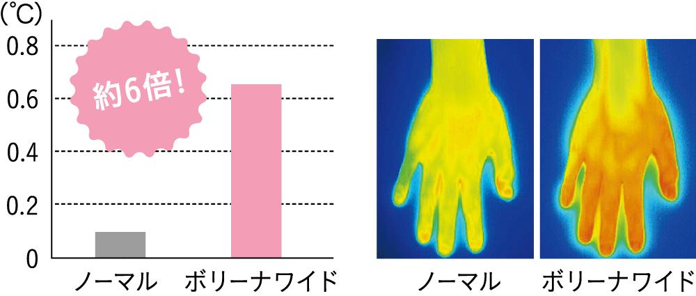 シャワー後の肌表面温度の比較図