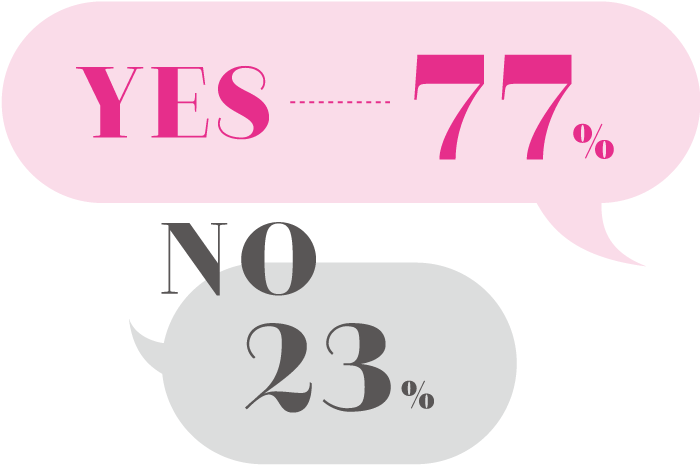 YES 77%, NO 23%