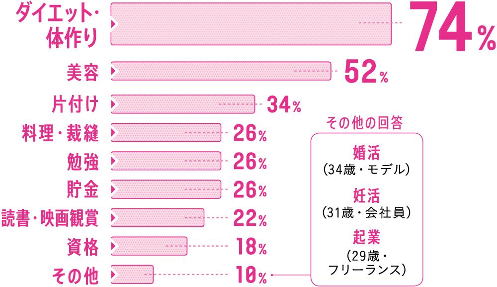 ダイエット・体作り 74%, 美容 52%, 片付け 34%, 料理・裁縫 26%, 勉強 26%, 貯金 26%, 読書・映画観賞 22%, 資格 18%, その他 10%(婚活…34歳・モデル、妊活…31歳・会社員、起業…29歳・フリーランス)