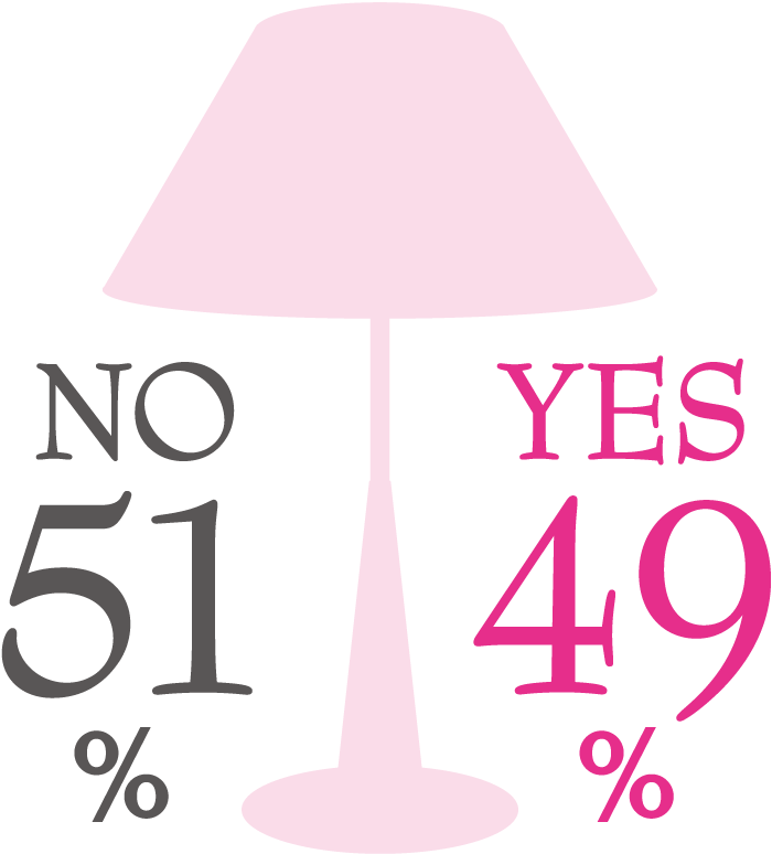 YES 49%, NO 51%
