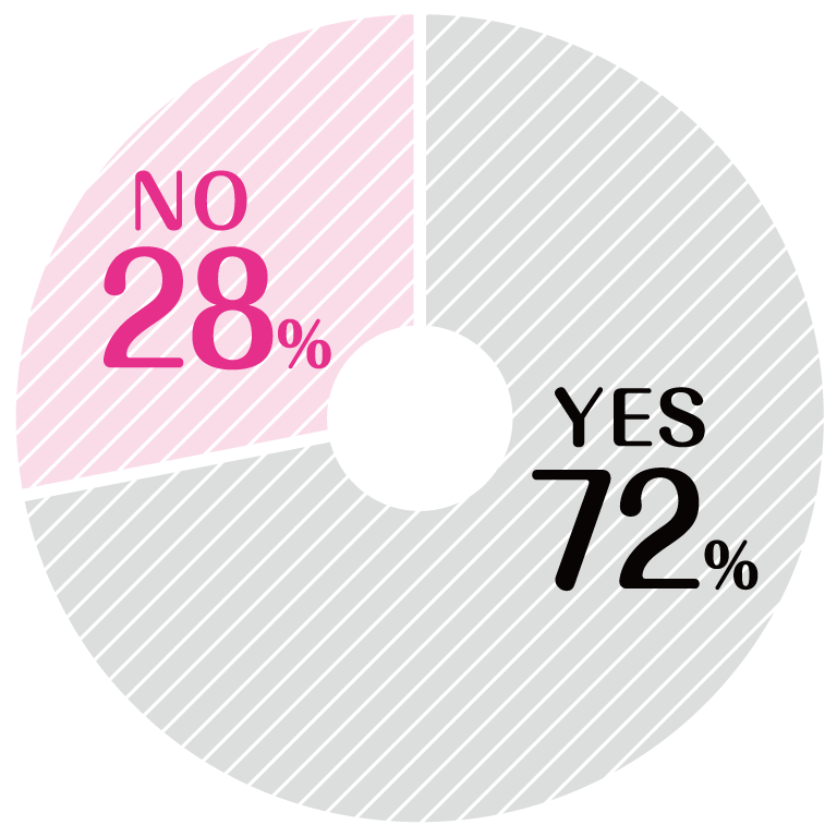 YES 72%, NO 28%