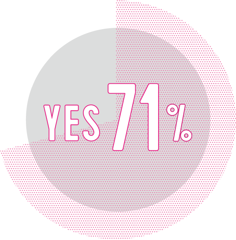 YES 71%
