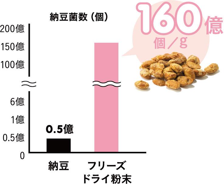 納豆とフリーズドライ粉における末納豆菌数(個)のグラフ