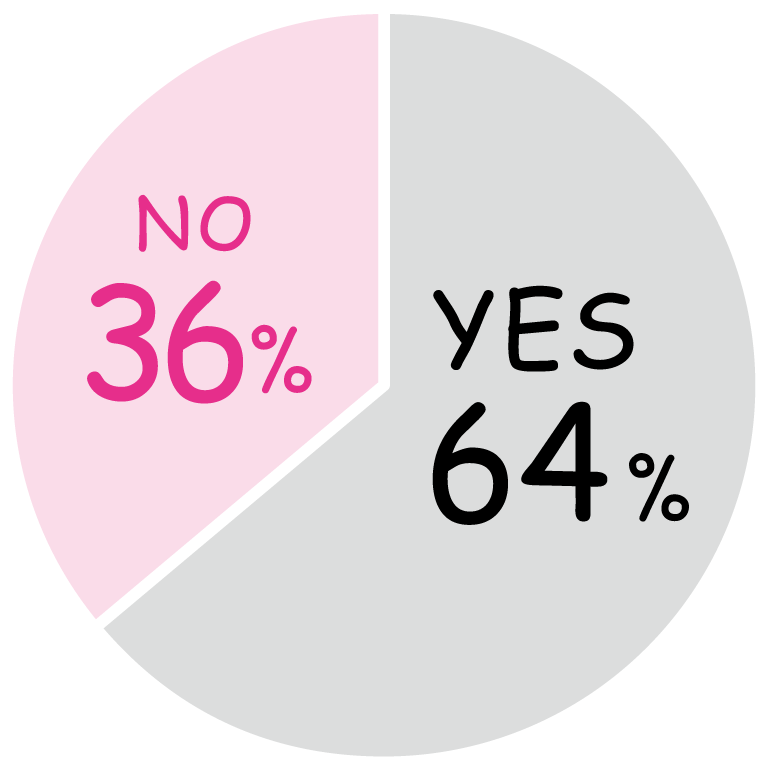 YES 64%, NO 36%