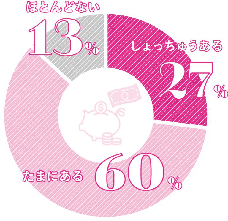 たまにある 60%、しょっちゅうある 27%、ほとんどない 13%
