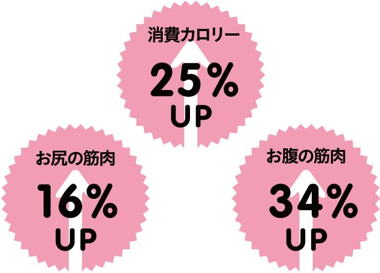 消費カロリー 25%UP、お尻の筋肉 16%UP、お腹の筋肉 34%UP