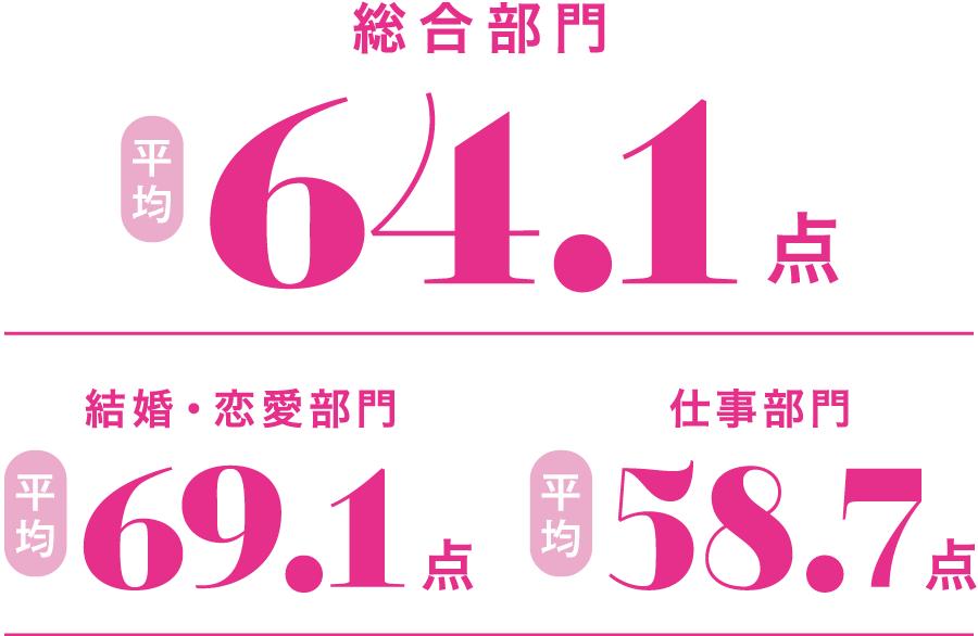 総合部門 平均64.1点/結婚・恋愛部門 平均69.1点/仕事部門 平均58.7点