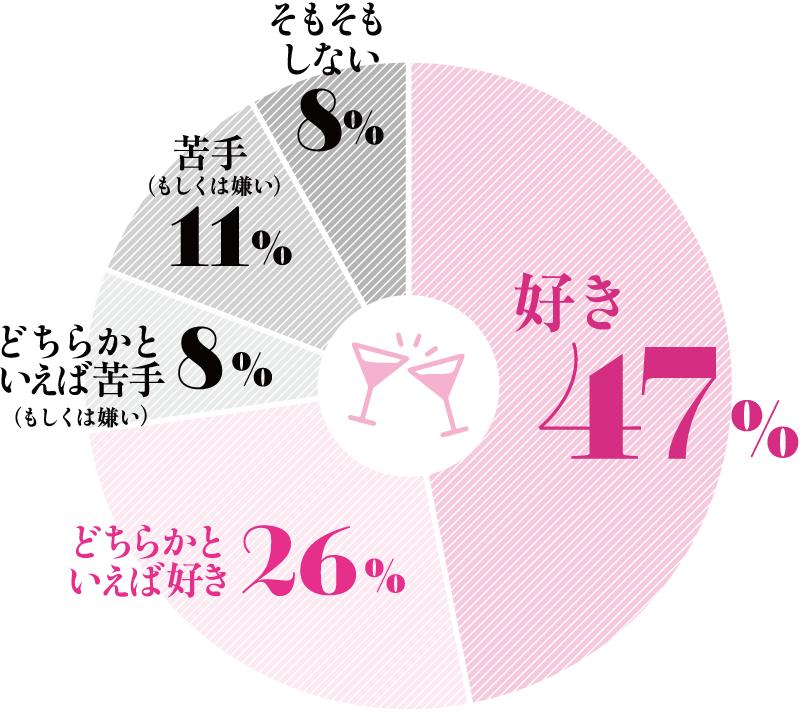 好き47%, どちらかといえば好き26%, 苦手(もしくは嫌い)11%, どちらかといえば苦手(もしくは嫌い)8%, そもそもしない8%