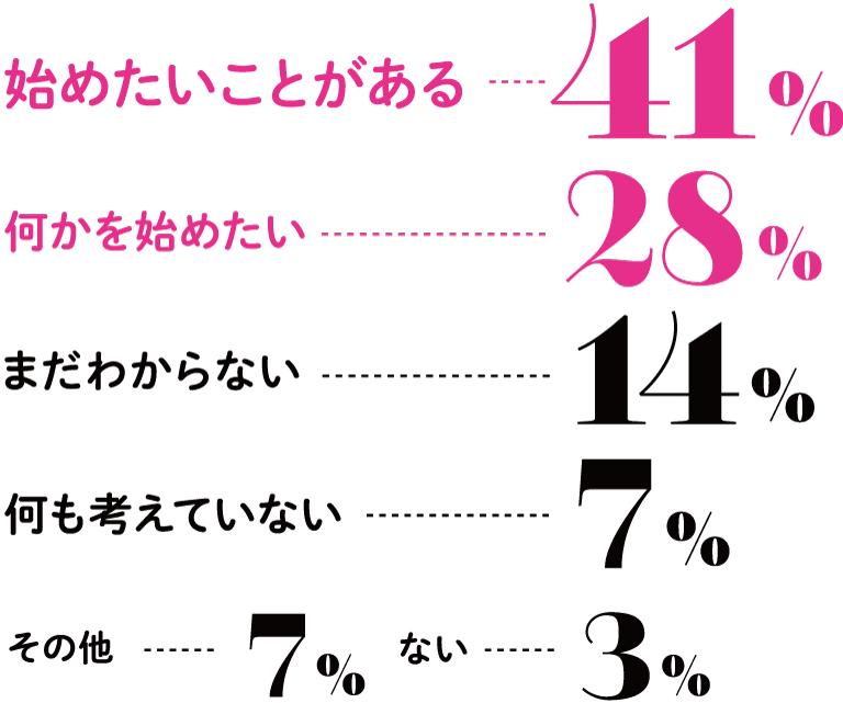 始めたいことがある 41%、何かを始めたい 28%、まだわからない 14%、何も考えていない 7%、その他 7%、ない 3%