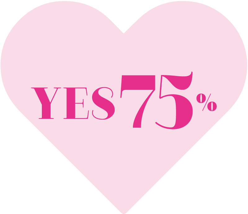YES 75%