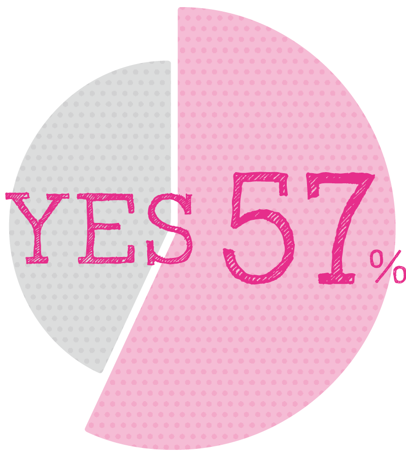 YES 57%