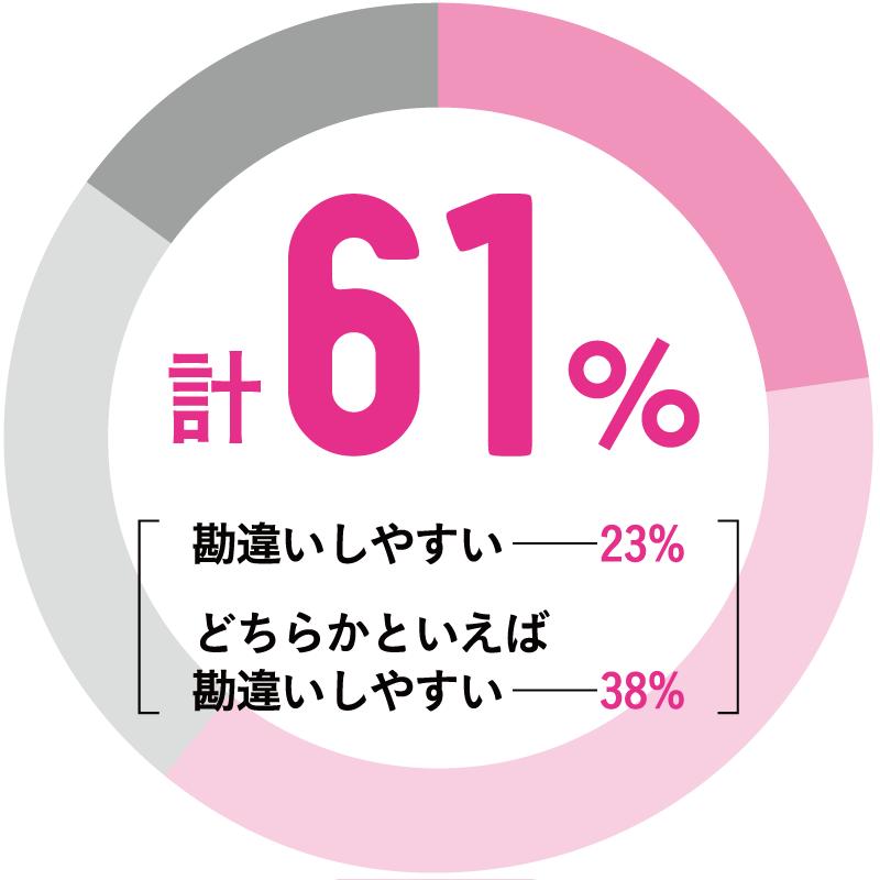 計61% 内訳:勘違いしやすい23%、どちらかといえば勘違いしやすい38%