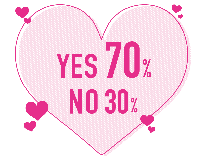 YES 70%, NO 30%