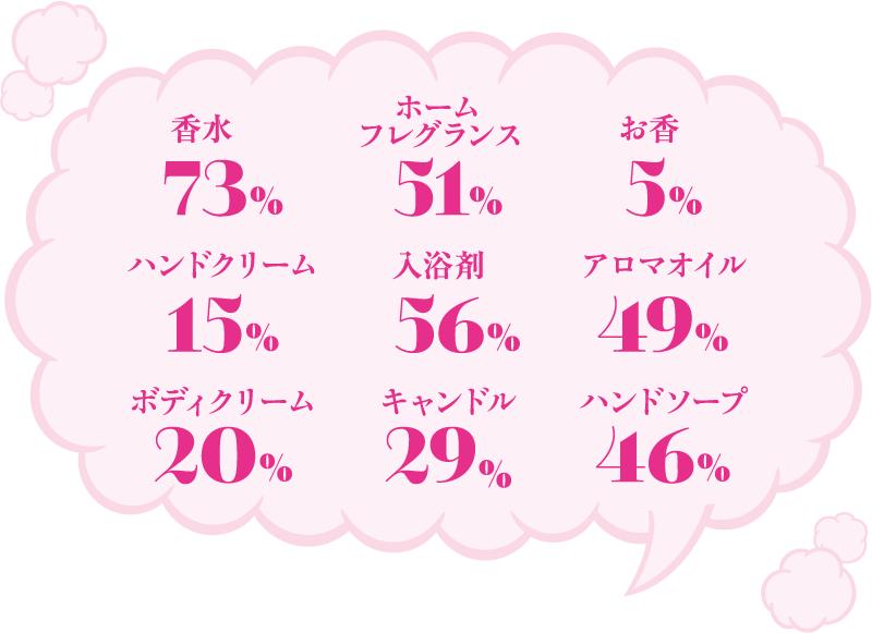 香水 73%, ホームフレグランス 51%, お香 5%, ハンドクリーム 15%, 入浴剤 56%, アロマオイル 49%, ボディクリーム 20%, キャンドル 29%, ハンドソープ 46%