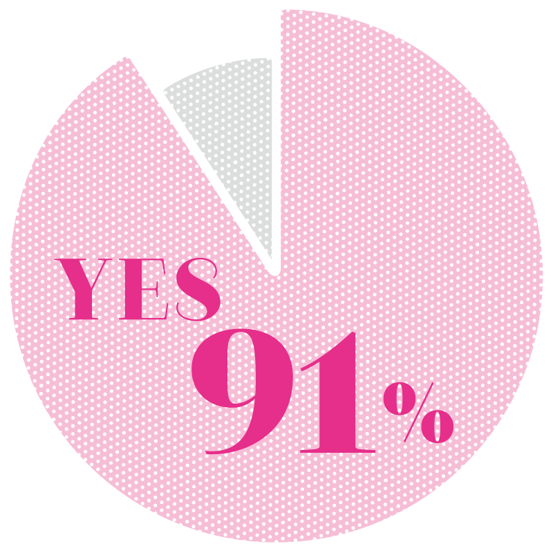 YES 91%