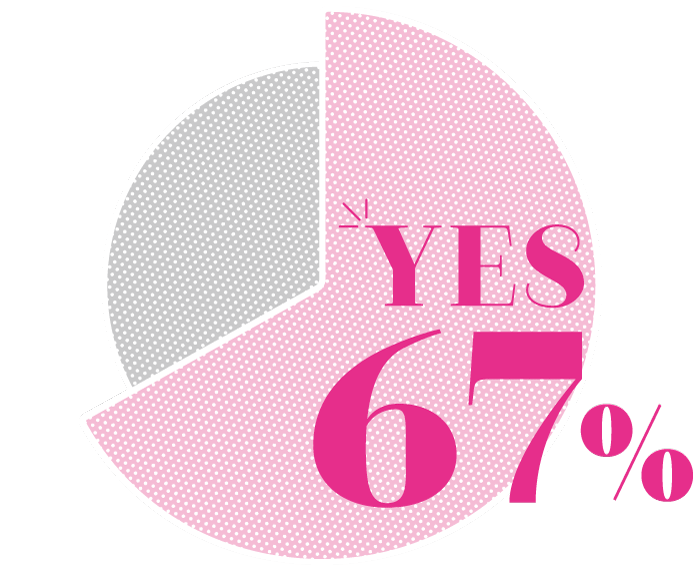 YES 67%