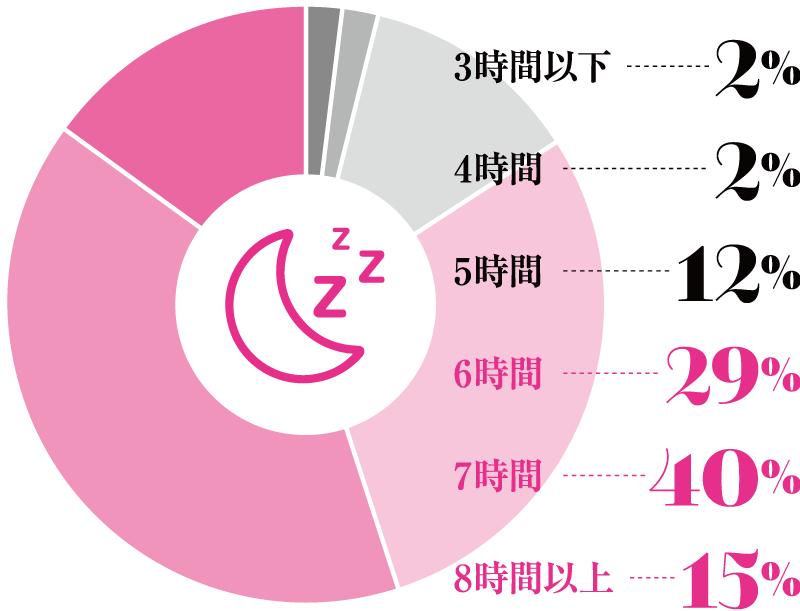 3時間以下 2%、4時間 2%、5時間 12%、6時間 29%、7時間 40%、8時間以上 15%