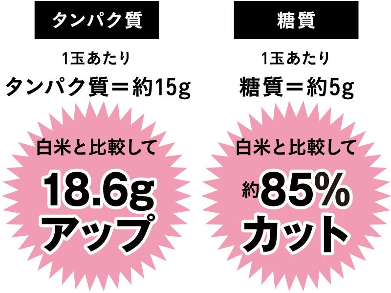 タンパク質 1玉あたりタンパク質=約15g 白米と比較して 18.6g アップ/糖質 1玉あたり糖質=約5g 白米と比較して 約85% カット