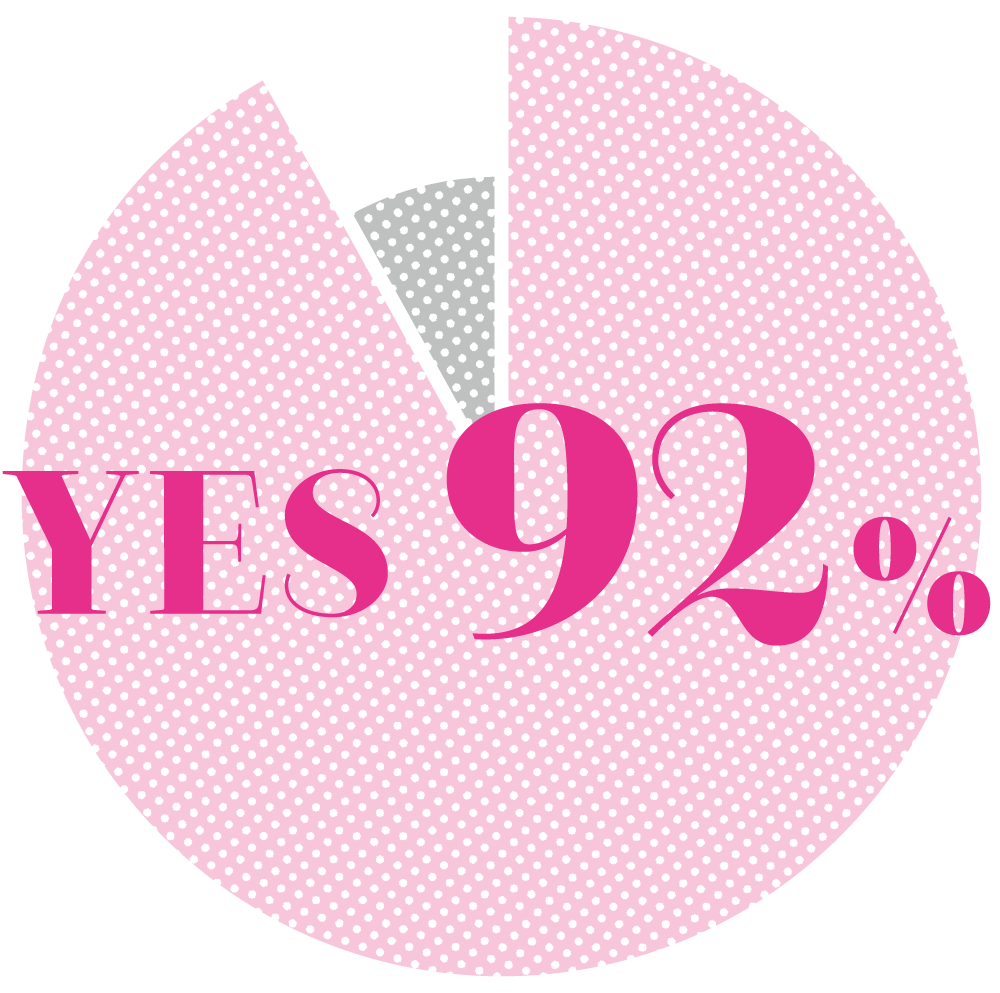 YES 92%