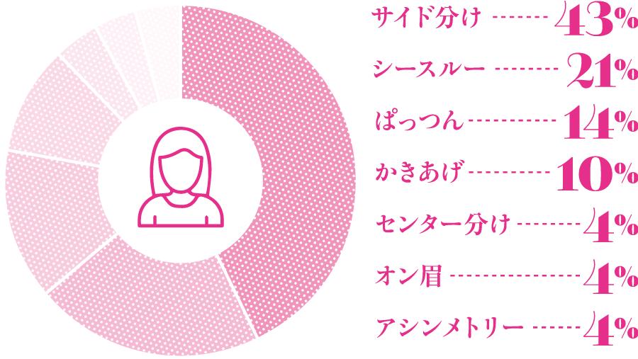 サイド分け 43%、シースルー 21%、ぱっつん 14%、かきあげ 10%、センター分け 4%、オン眉 4%、アシンメトリー 4%