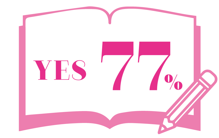 YES 77%