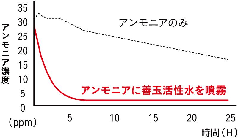 善玉活性水へのアンモニア吸着挙動(20℃)