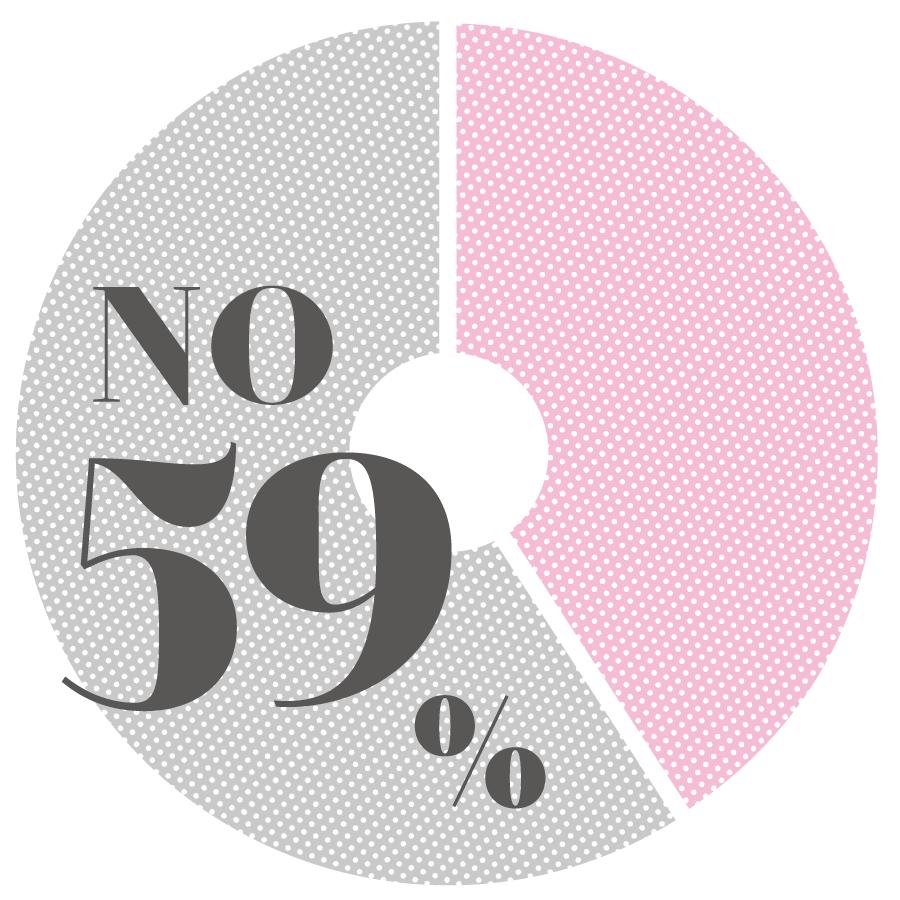 NO 59%
