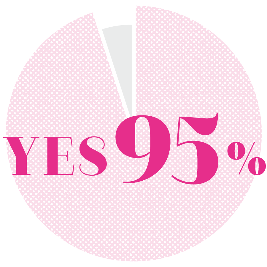 YES 95%
